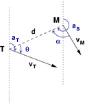 diagram of a two-dimensional interception problem